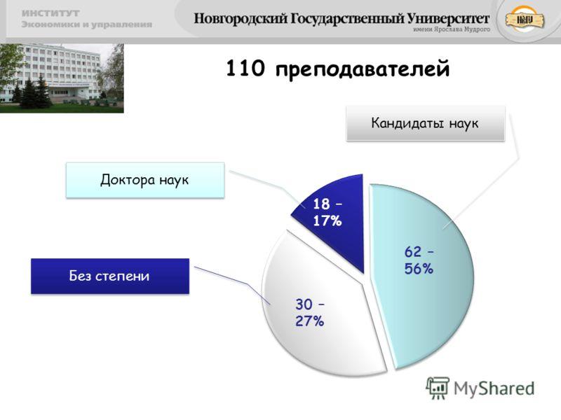 18 – 17% 62 – 56% Доктора наук Кандидаты наук 110 преподавателей 30 – 27% Без степени