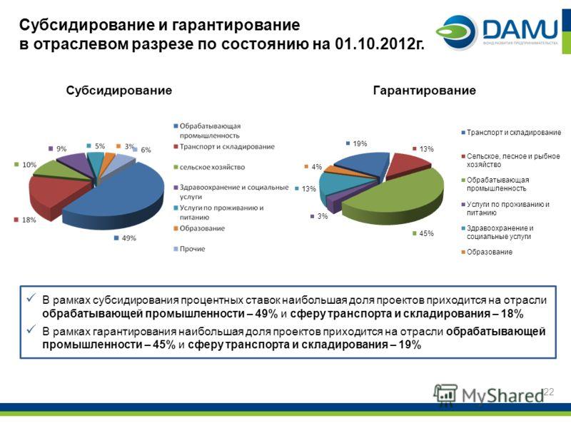 Субсидирование и гарантирование в отраслевом разрезе по состоянию на 01.10.2012г. 22 В рамках субсидирования процентных ставок наибольшая доля проектов приходится на отрасли обрабатывающей промышленности – 49% и сферу транспорта и складирования – 18%