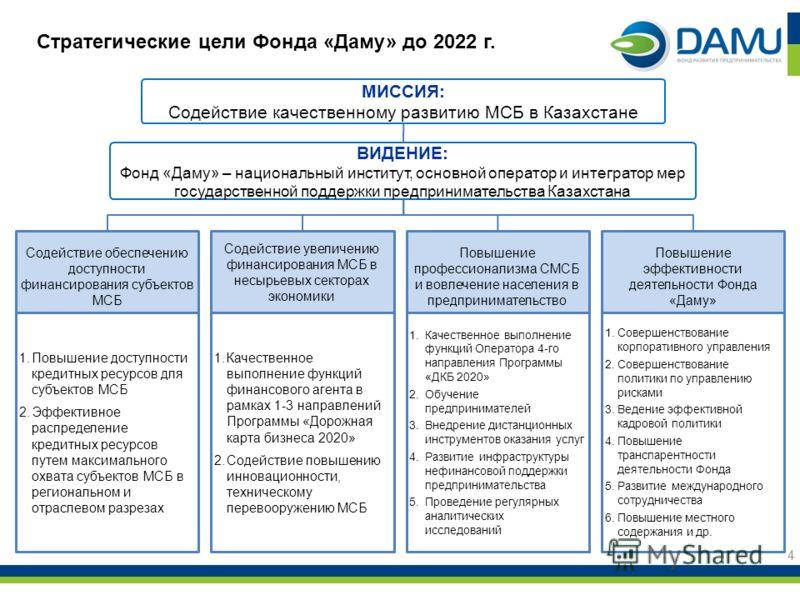 Стратегические цели Фонда «Даму» до 2022 г. МИССИЯ: Содействие качественному развитию МСБ в Казахстане ВИДЕНИЕ: Фонд «Даму» – национальный институт, основной оператор и интегратор мер государственной поддержки предпринимательства Казахстана Содействи