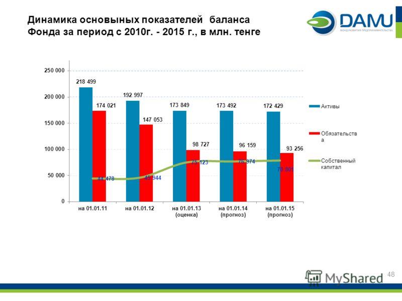 48 Динамика основыных показателей баланса Фонда за период с 2010г. - 2015 г., в млн. тенге