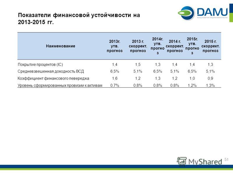 51 Наименование 2013г. утв. прогноз 2013 г. скоррект. прогноз 2014г. утв. прогно з 2014 г. скоррект. прогноз 2015г. утв. прогно з 2015 г. скоррект. прогноз Покрытие процентов (IC)1,41,51,31,4 1,3 Средневзвешенная доходность ВСД6,5%5,1%6,5%5,1%6,5%5,1