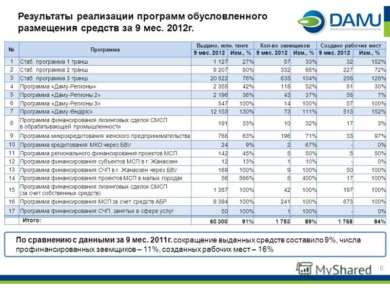 Результаты реализации программ обусловленного размещения средств за 9 мес. 2012г. 6 По сравнению с данными за 9 мес. 2011г. сокращение выданных средств составило 9%, числа профинансированных заемщиков – 11%, созданных рабочих мест – 16% Программа Выд