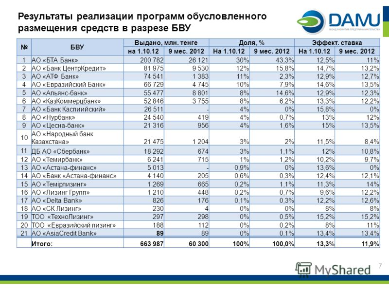 Результаты реализации программ обусловленного размещения средств в разрезе БВУ 7 БВУ Выдано, млн. тенгеДоля, %Эффект. ставка на 1.10.129 мес. 2012На 1.10.129 мес. 2012На 1.10.129 мес. 2012 1 АО «БТА Банк»200 78226 12130%43,3%12,5%11% 2 АО «Банк Центр