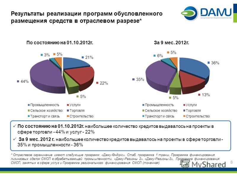 Результаты реализации программ обусловленного размещения средств в отраслевом разрезе* 8 По состоянию на 01.10.2012г. наибольшее количество кредитов выдавалось на проекты в сфере торговли - 44% и услуг - 22% За 9 мес. 2012 г. наибольшее количество кр