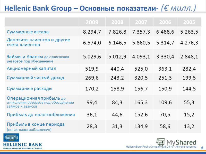 Hellenic Bank Public Company Ltd, 2010 – All rights reserved 6 Hellenic Bank Group – Основные показатели- ( милл.) 2009 2008200720062005 Суммарные активы 8.294,77.826,87.357,36.488,65.263,5 Депозиты клиентов и другие счета клиентов 6.574,06.146,55.86