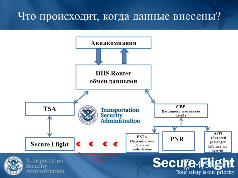Что происходит, когда данные внесены? Авиакомпания DHS Router обмен данными TSA CBP Погранично-таможенная служба ESTA Electronic system for travel authorization APIS Advanced passenger information system Secure Flight Результаты проверки ESTA PNR