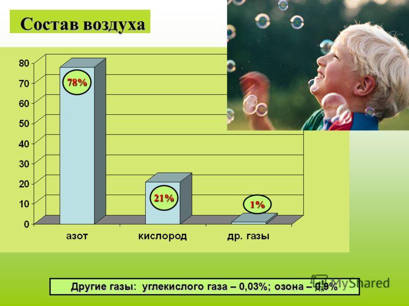 Состав воздуха Состав воздуха Другие газыуглекислого газа – 0,03%; озона – 0,9% Другие газы: углекислого газа – 0,03%; озона – 0,9% 78% 21% 1%
