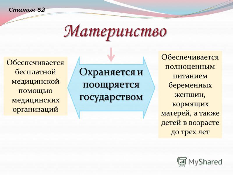 Материнство Обеспечивается бесплатной медицинской помощью медицинских организаций Обеспечивается полноценным питанием беременных женщин, кормящих матерей, а также детей в возрасте до трех лет Охраняется и поощряется государством Статья 52