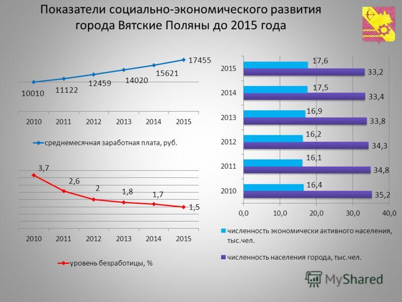 Показатели социально-экономического развития города Вятские Поляны до 2015 года
