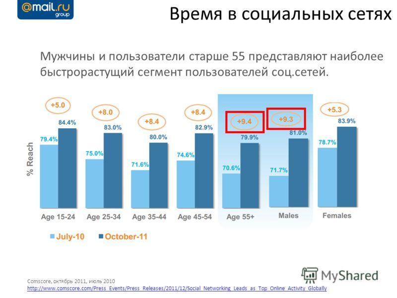 Время в социальных сетях Comscore, октябрь 2011, июль 2010 http://www.comscore.com/Press_Events/Press_Releases/2011/12/Social_Networking_Leads_as_Top_Online_Activity_Globally Мужчины и пользователи старше 55 представляют наиболее быстрорастущий сегме