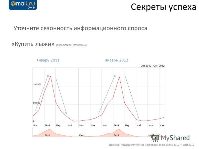 Секреты успеха Уточните сезонность информационного спроса январь 2011 «Купить лыжи» (абсолютная статистика) январь 2012 Данные: Яндекс статистика ключевых слов, июнь 2010 – май 2012