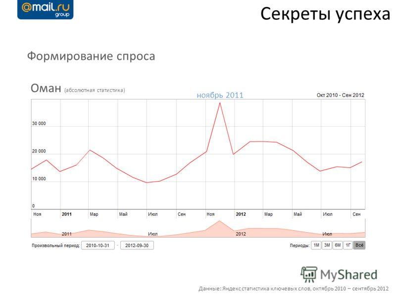 Секреты успеха Формирование спроса Данные: Яндекс статистика ключевых слов, октябрь 2010 – сентябрь 2012 Оман (абсолютная статистика) ноябрь 2011