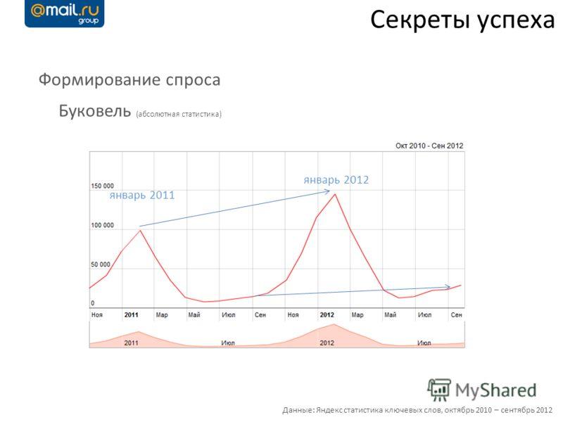 Формирование спроса Данные: Яндекс статистика ключевых слов, октябрь 2010 – сентябрь 2012 Буковель (абсолютная статистика) январь 2011 январь 2012