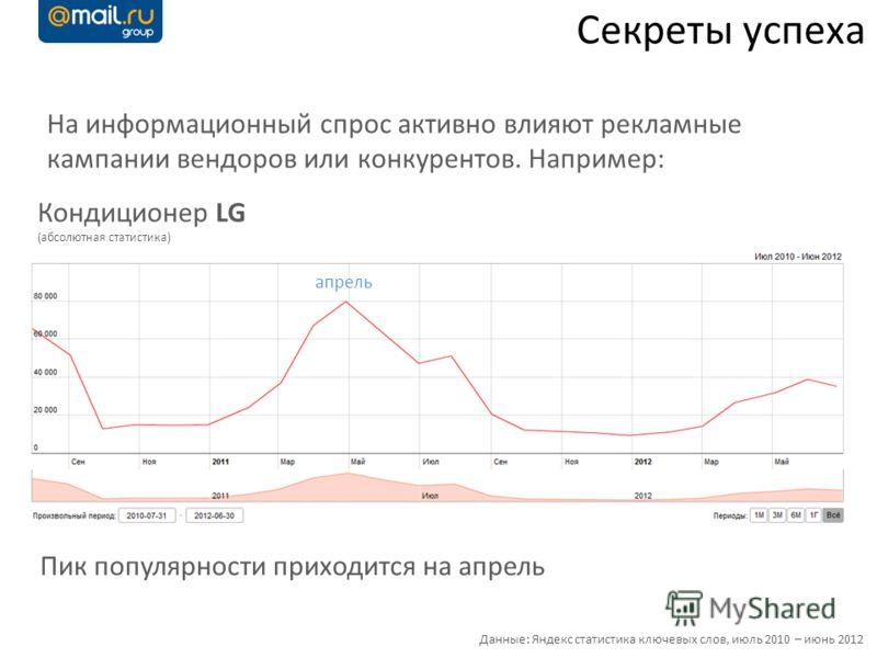 Секреты успеха На информационный спрос активно влияют рекламные кампании вендоров или конкурентов. Например: апрель Кондиционер LG (абсолютная статистика) Данные: Яндекс статистика ключевых слов, июль 2010 – июнь 2012 Пик популярности приходится на а