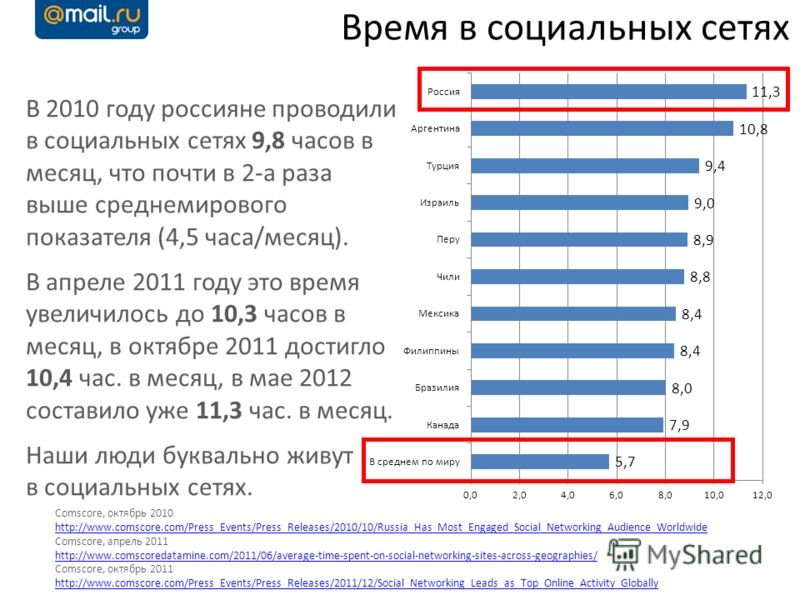 Время в социальных сетях Comscore, октябрь 2010 http://www.comscore.com/Press_Events/Press_Releases/2010/10/Russia_Has_Most_Engaged_Social_Networking_Audience_Worldwide http://www.comscore.com/Press_Events/Press_Releases/2010/10/Russia_Has_Most_Engag