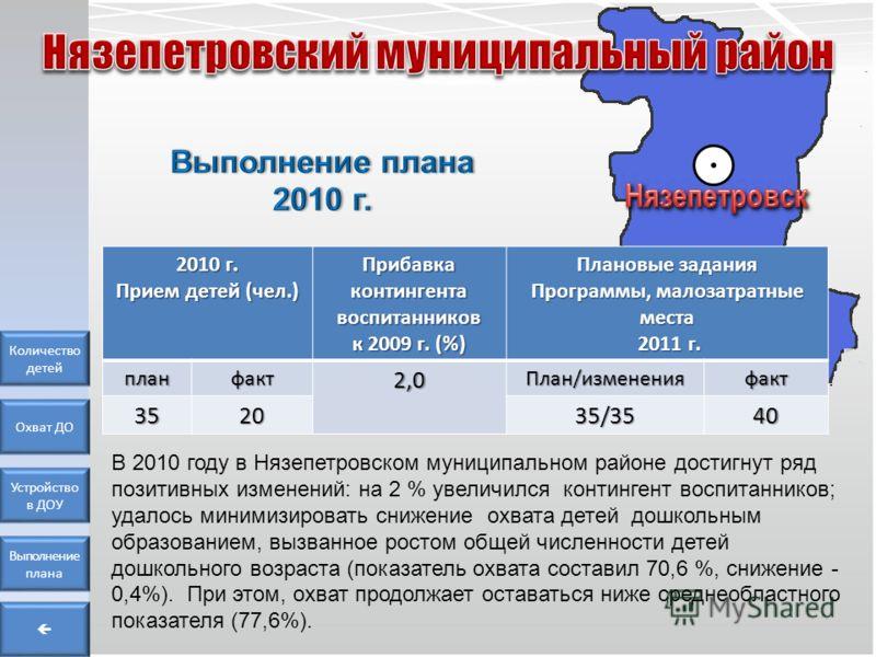 Количество детей Охват ДО Устройство в ДОУ Выполнение плана В 2010 году в Нязепетровском муниципальном районе достигнут ряд позитивных изменений: на 2 % увеличился контингент воспитанников; удалось минимизировать снижение охвата детей дошкольным обра