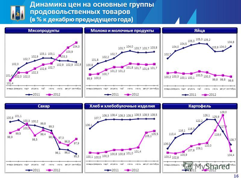 Динамика цен на основные группы продовольственных товаров (в % к декабрю предыдущего года) МясопродуктыМолоко и молочные продуктыЯйца СахарХлеб и хлебобулочные изделияКартофель 16