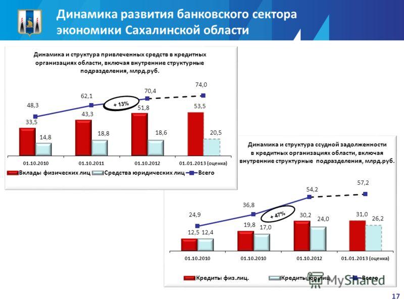 Динамика развития банковского сектора экономики Сахалинской области 17 + 52% + 47% + 13%