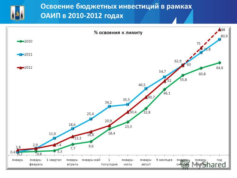 Освоение бюджетных инвестиций в рамках ОАИП в 2010-2012 годах