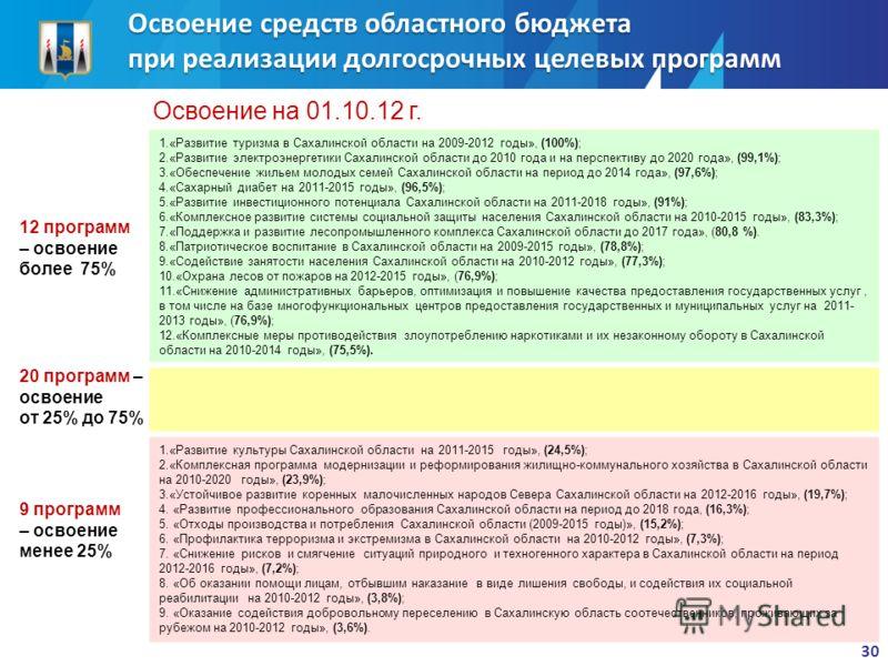 12 программ – освоение более 75% 1.«Развитие туризма в Сахалинской области на 2009-2012 годы», (100%); 2.«Развитие электроэнергетики Сахалинской области до 2010 года и на перспективу до 2020 года», (99,1%); 3.«Обеспечение жильем молодых семей Сахалин