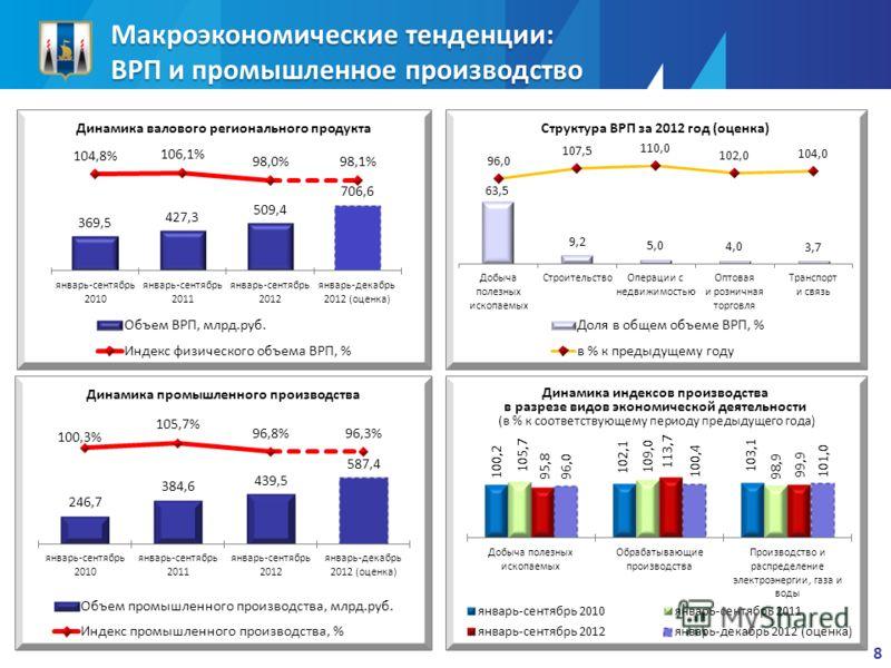 Макроэкономические тенденции: ВРП и промышленное производство 8