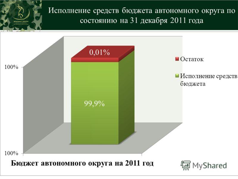 Исполнение средств бюджета автономного округа по состоянию на 31 декабря 2011 года