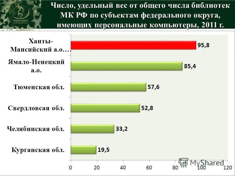 Число, удельный вес от общего числа библиотек МК РФ по субъектам федерального округа, имеющих персональные компьютеры, 2011 г.