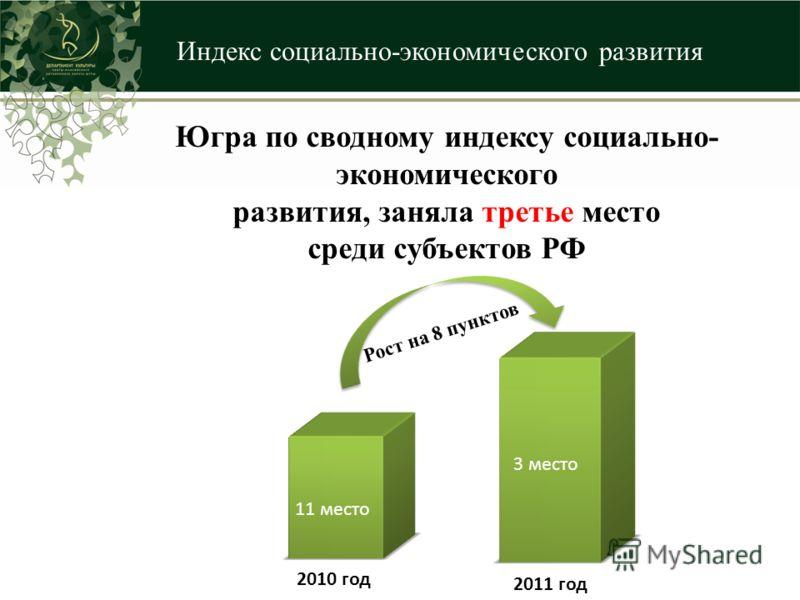Индекс социально-экономического развития 11 место 3 место 2010 год 2011 год Рост на 8 пунктов Югра по сводному индексу социально- экономического развития, заняла третье место среди субъектов РФ