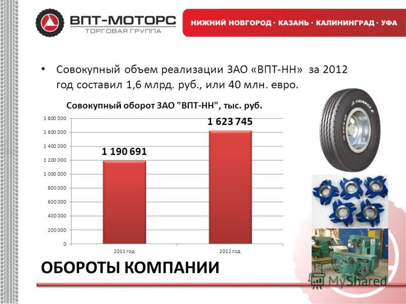 Совокупный объем реализации ЗАО «ВПТ-НН» за 2012 год составил 1,6 млрд. руб., или 40 млн. евро. ОБОРОТЫ КОМПАНИИ