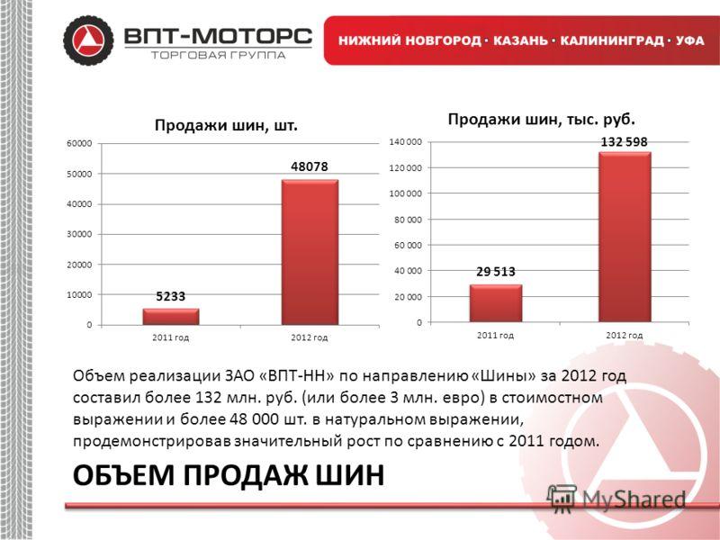 Объем реализации ЗАО «ВПТ-НН» по направлению «Шины» за 2012 год составил более 132 млн. руб. (или более 3 млн. евро) в стоимостном выражении и более 48 000 шт. в натуральном выражении, продемонстрировав значительный рост по сравнению с 2011 годом. ОБ