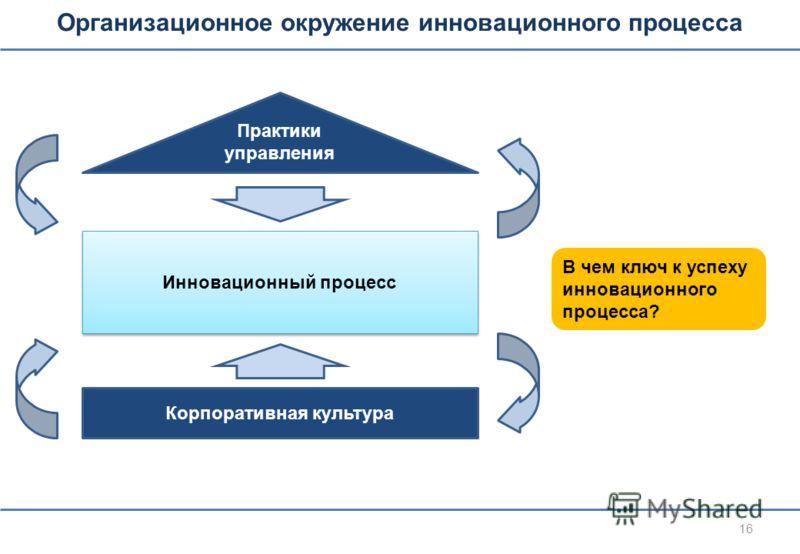 Организационное окружение инновационного процесса 16 В чем ключ к успеху инновационного процесса? Практики управления Корпоративная культура Инновационный процесс