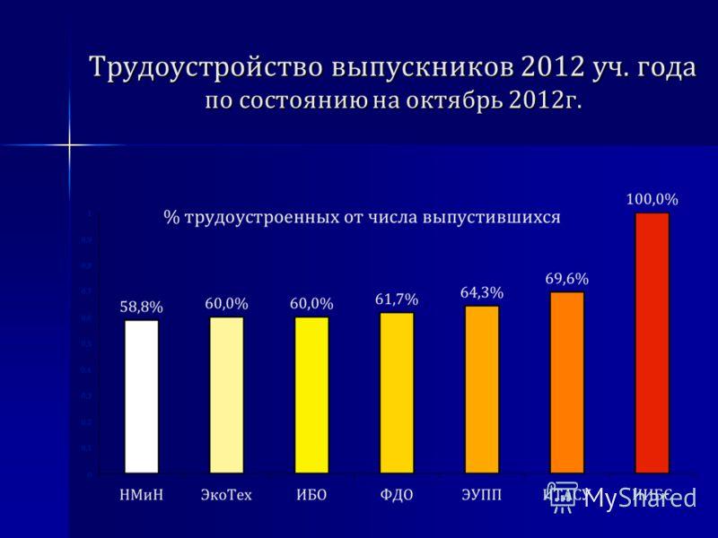 Трудоустройство выпускников 2012 уч. года по состоянию на октябрь 2012г.