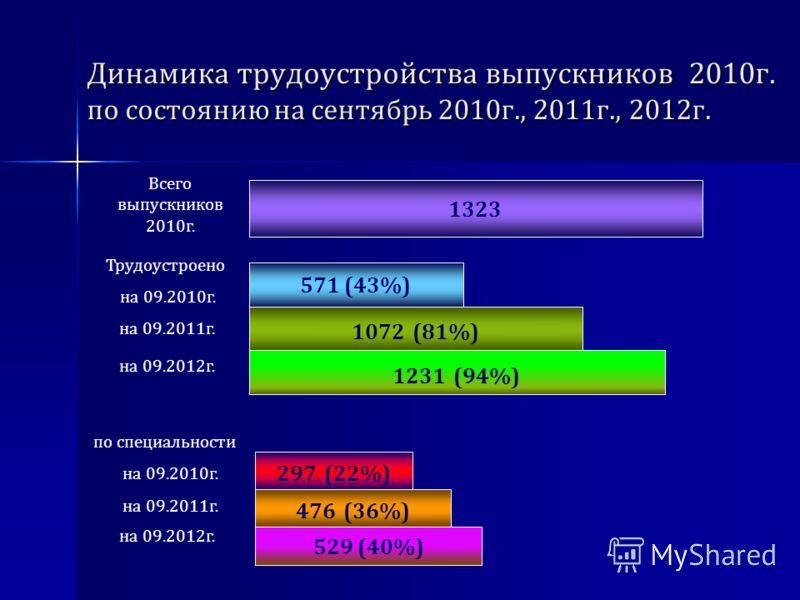 Динамика трудоустройства выпускников 2010г. по состоянию на сентябрь 2010г., 2011г., 2012г. 1323 571 (43%) 297 (22%) по специальности на 09.2010г. на 09.2011г. Всего выпускников 2010г. Трудоустроено на 09.2010г. 1072 (81%) на 09.2011г. 476 (36%) 1231