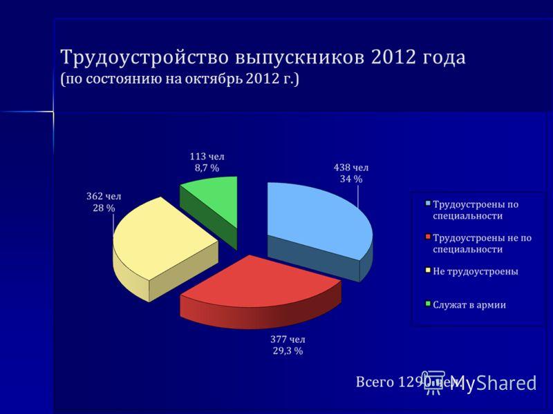Трудоустройство выпускников 2012 года (по состоянию на октябрь 2012 г.)