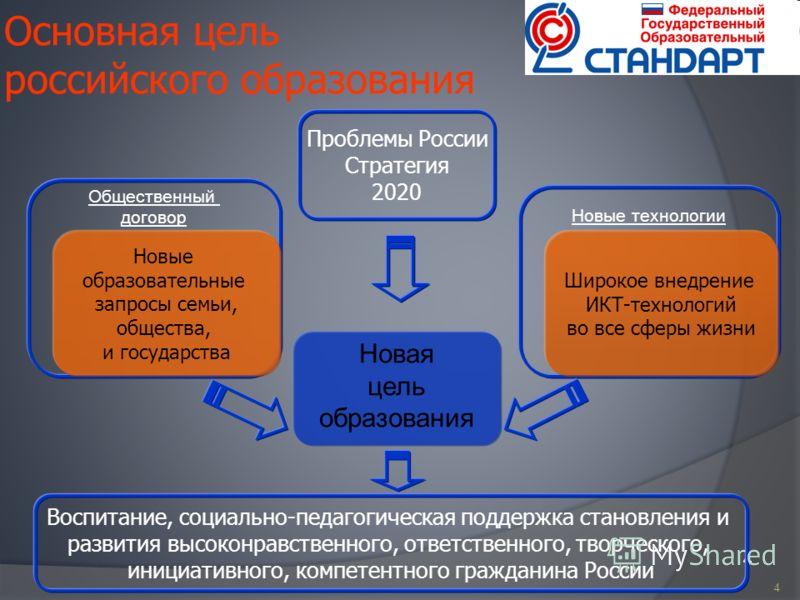 4 Основная цель российского образования 44 Новая цель образования Новые технологии Общественный договор Новые образовательные запросы семьи, общества, и государства Широкое внедрение ИКТ-технологий во все сферы жизни Проблемы России Стратегия 2020 Во