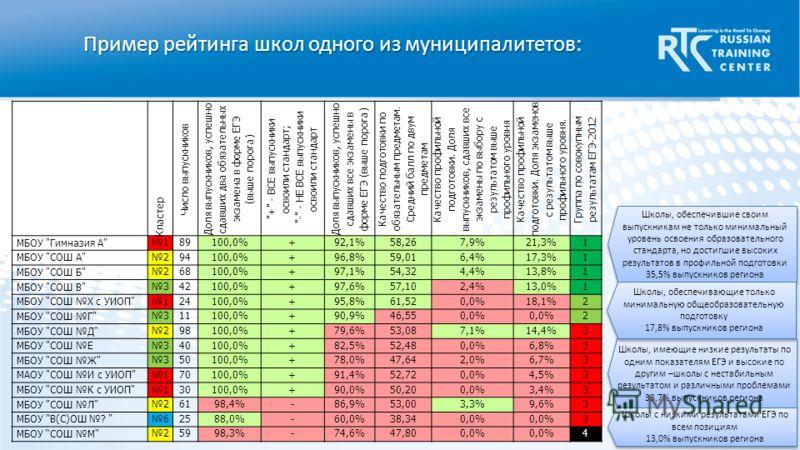 Пример рейтинга школ одного из муниципалитетов: Кластер Число выпускников Доля выпускников, успешно сдавших два обязательных экзамена в форме ЕГЭ (выше порога)