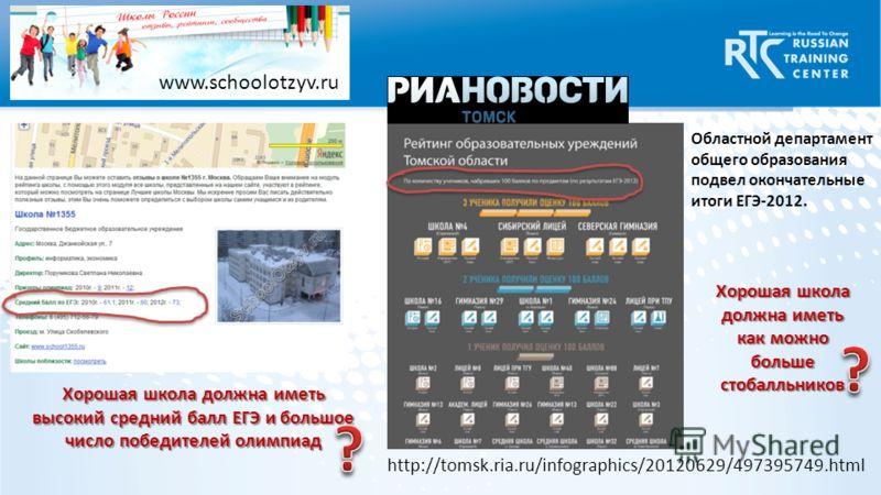 www.schoolotzyv.ru http://tomsk.ria.ru/infographics/20120629/497395749.html Областной департамент общего образования подвел окончательные итоги ЕГЭ-2012. Хорошая школа должна иметь высокий средний балл ЕГЭ и большое число победителей олимпиад Хорошая