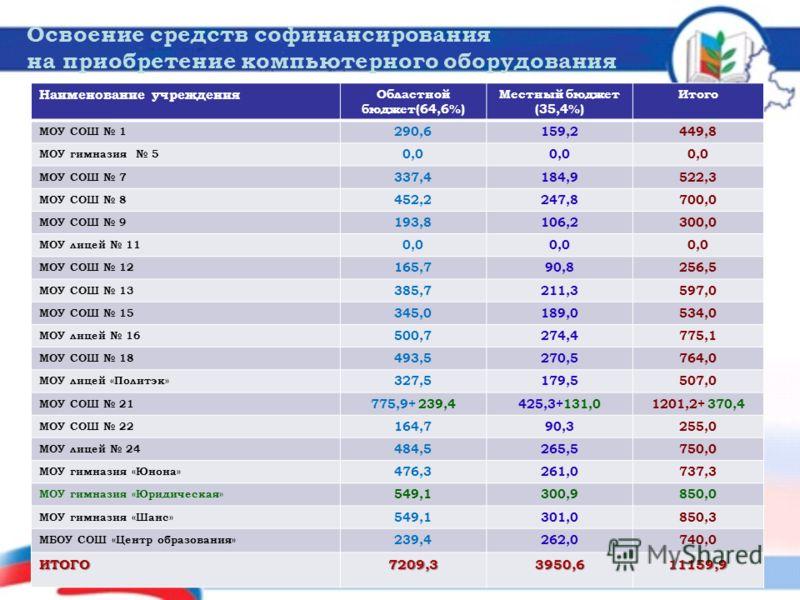 Освоение средств софинансирования на приобретение компьютерного оборудования 16 Наименование учреждения Областной бюджет(64,6%) Местный бюджет (35,4%) Итого МОУ СОШ 1 290,6159,2449,8 МОУ гимназия 5 0,0 МОУ СОШ 7 337,4184,9522,3 МОУ СОШ 8 452,2247,870