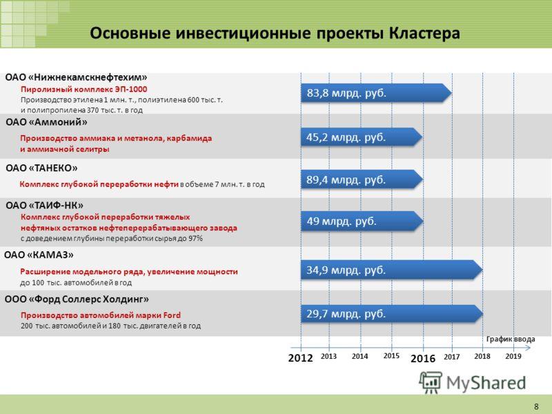 Основные инвестиционные проекты Кластера 2012 2016 График ввода 2018 2019 2017 2014 2015 2013 ОАО «Нижнекамскнефтехим» Пиролизный комплекс ЭП-1000 Производство этилена 1 млн. т., полиэтилена 600 тыс. т. и полипропилена 370 тыс. т. в год 83,8 млрд. ру
