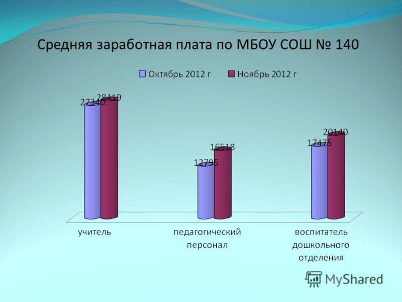 Средняя заработная плата по МБОУ СОШ 140