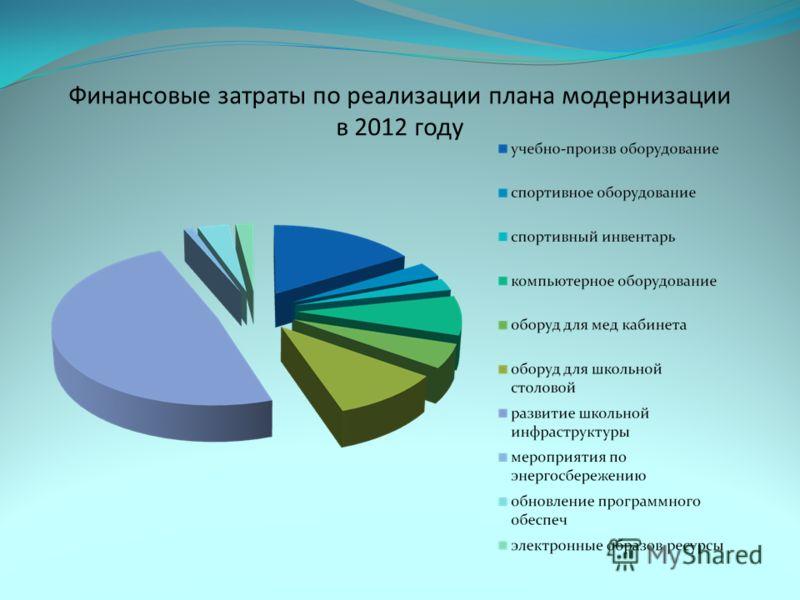 Финансовые затраты по реализации плана модернизации в 2012 году