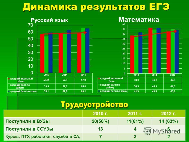 Динамика результатов ЕГЭ ТрудоустройствоТрудоустройство 2010 г.2011 г.2012 г. Поступили в ВУЗы20(50%)11(61%)14 (63%) Поступили в ССУЗы1346 Курсы, ПТУ, работают, служба в СА, 732