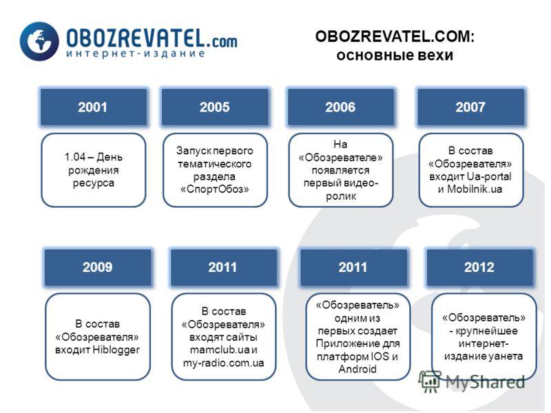 OBOZREVATEL.COM: основные вехи 2001 2005 2006 2007 1.04 – День рождения ресурса Запуск первого тематического раздела «СпортОбоз» На «Обозревателе» появляется первый видео- ролик В состав «Обозревателя» входит Ua-portal и Mobilnik.ua 2009 В состав «Об