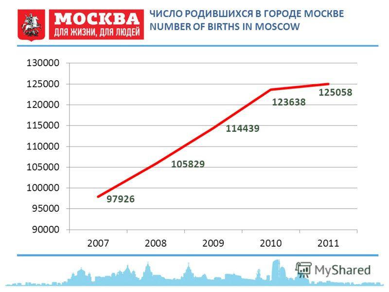 ЧИСЛО РОДИВШИХСЯ В ГОРОДЕ МОСКВЕ NUMBER OF BIRTHS IN MOSCOW