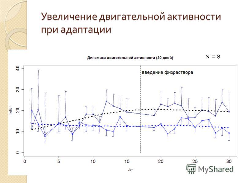 Увеличение двигательной активности при адаптации N = 8