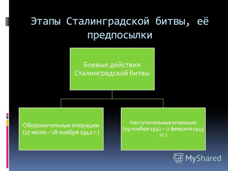 Этапы Сталинградской битвы, её предпосылки Боевые действия Сталинградской битвы Оборонительные операции (17 июля – 18 ноября 1942 г.) Наступательные операции (19 ноября 1942 – 2 февраля 1943 гг.)