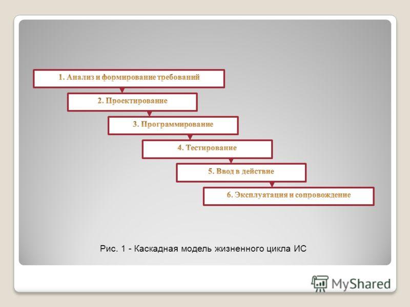 Рис. 1 - Каскадная модель жизненного цикла ИС
