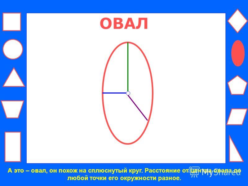 КРУГ Круг – это сомкнутая кривая линия. Расстояние от центра до любой точки круга одинаковое. У круга нет углов.