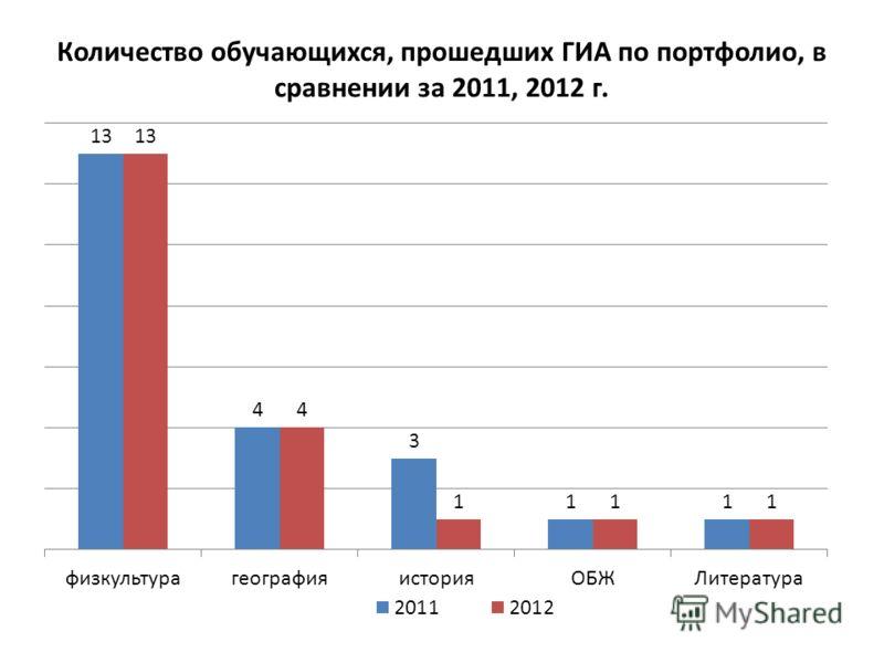 Количество обучающихся, прошедших ГИА по портфолио, в сравнении за 2011, 2012 г.