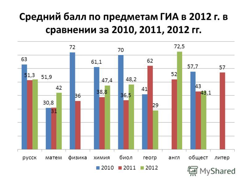 Средний балл по предметам ГИА в 2012 г. в сравнении за 2010, 2011, 2012 гг.